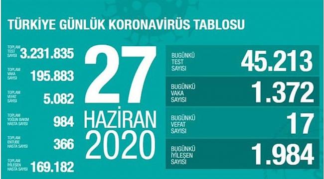Türkiye'deki corona virüsü vaka ve ölü sayısında son durum (27 Haziran)