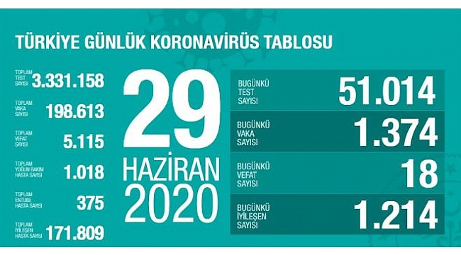 Türkiye'deki corona virüsü vaka ve ölü sayısında son durum (29 Haziran 2020)