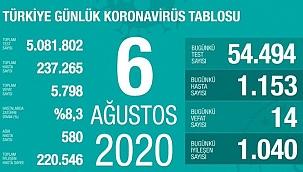 Türkiye'de koronavirüs vaka ve kayıp sayısı (6 Ağustos Perşembe)